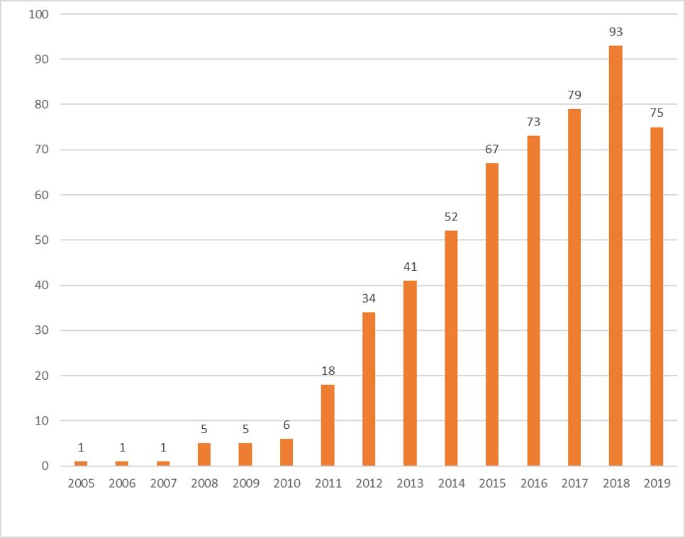 hspi_case_distribution_2005-2019