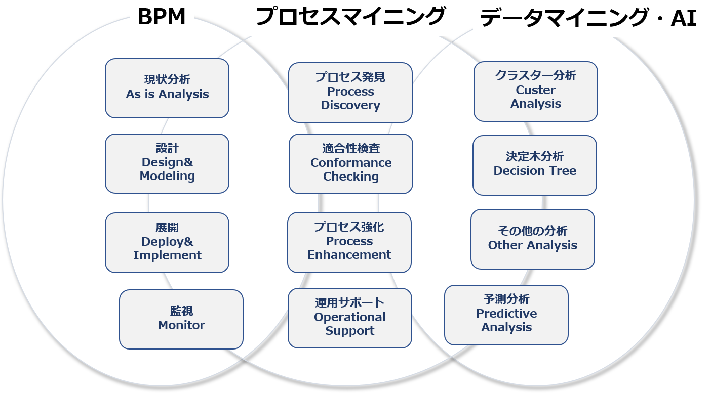 process mining and data mining and BPM