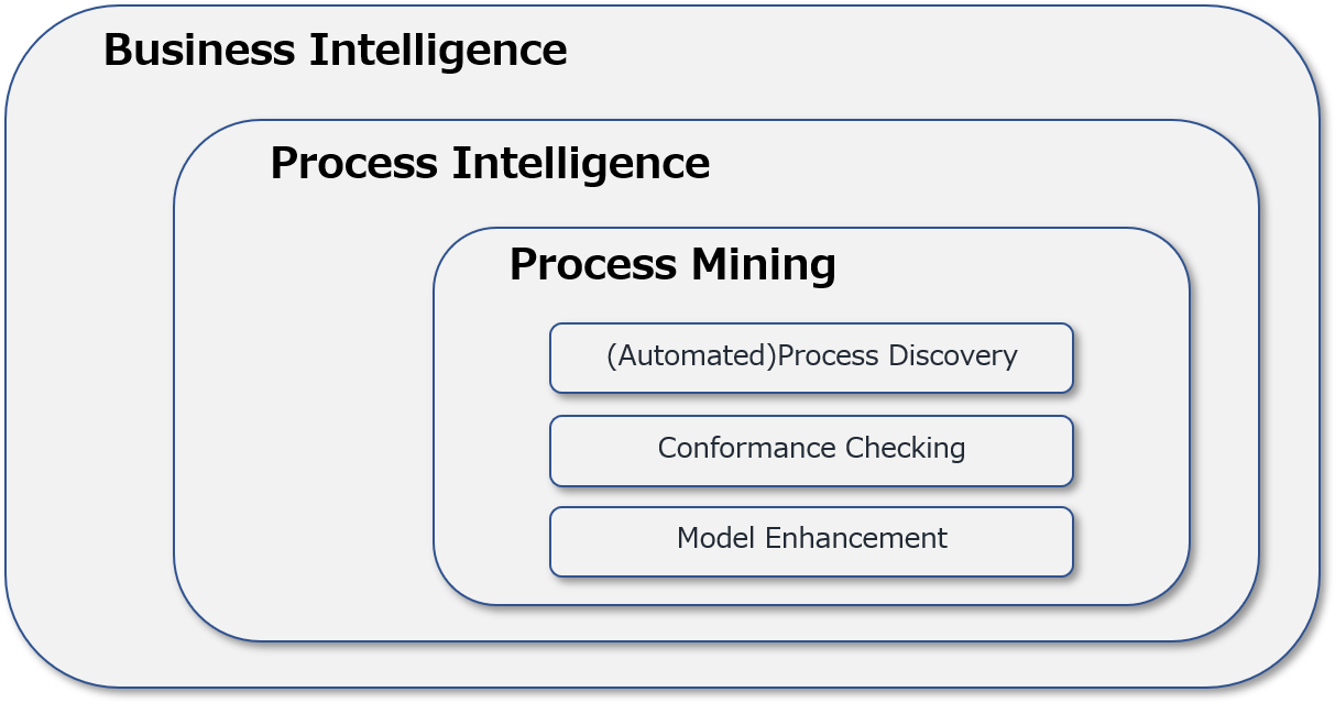 business intelligence process intelligence process mining