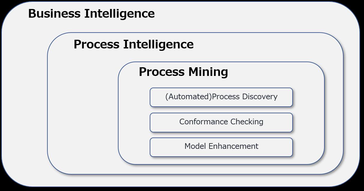 business intelligence process intelligence process mining