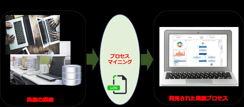 process mining and digital twin