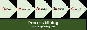 dmaic & process mining