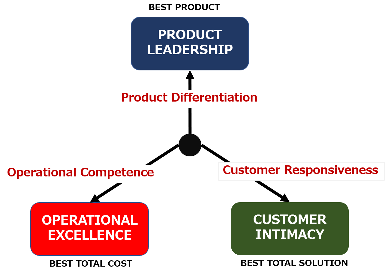 value discipline model