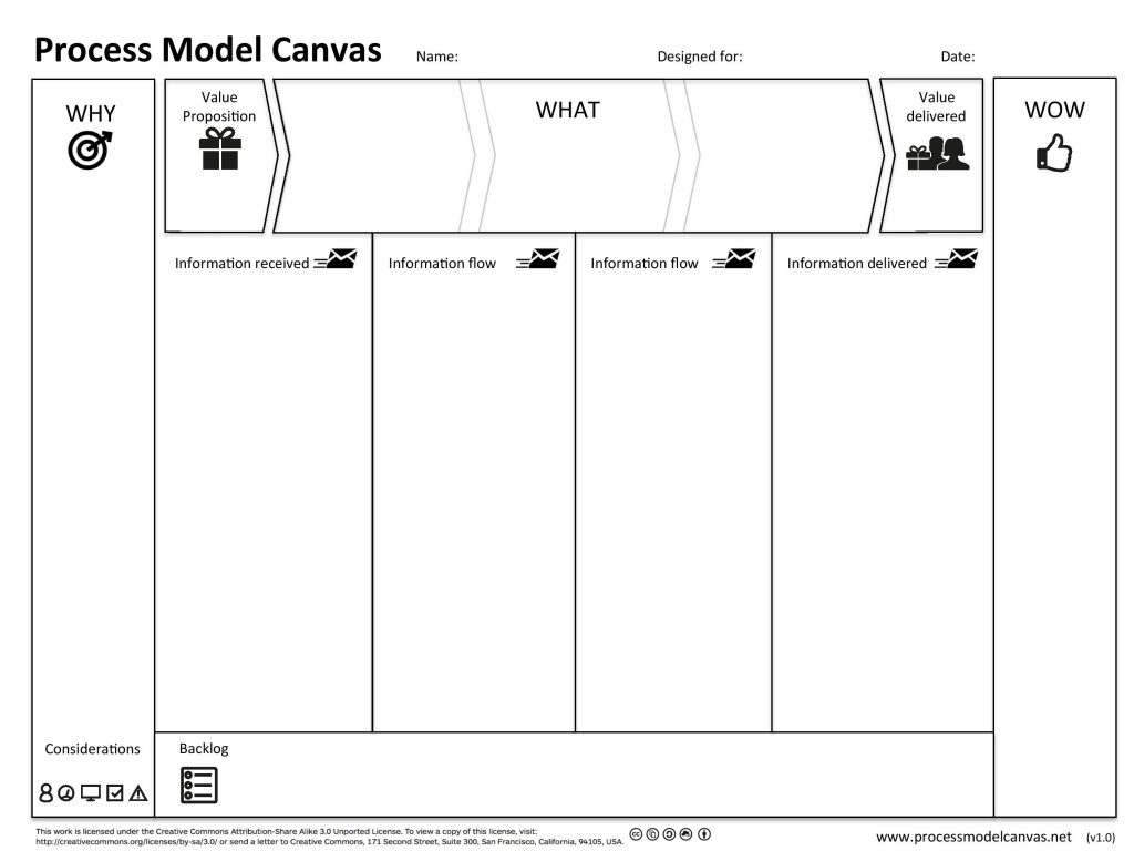 process model canvas