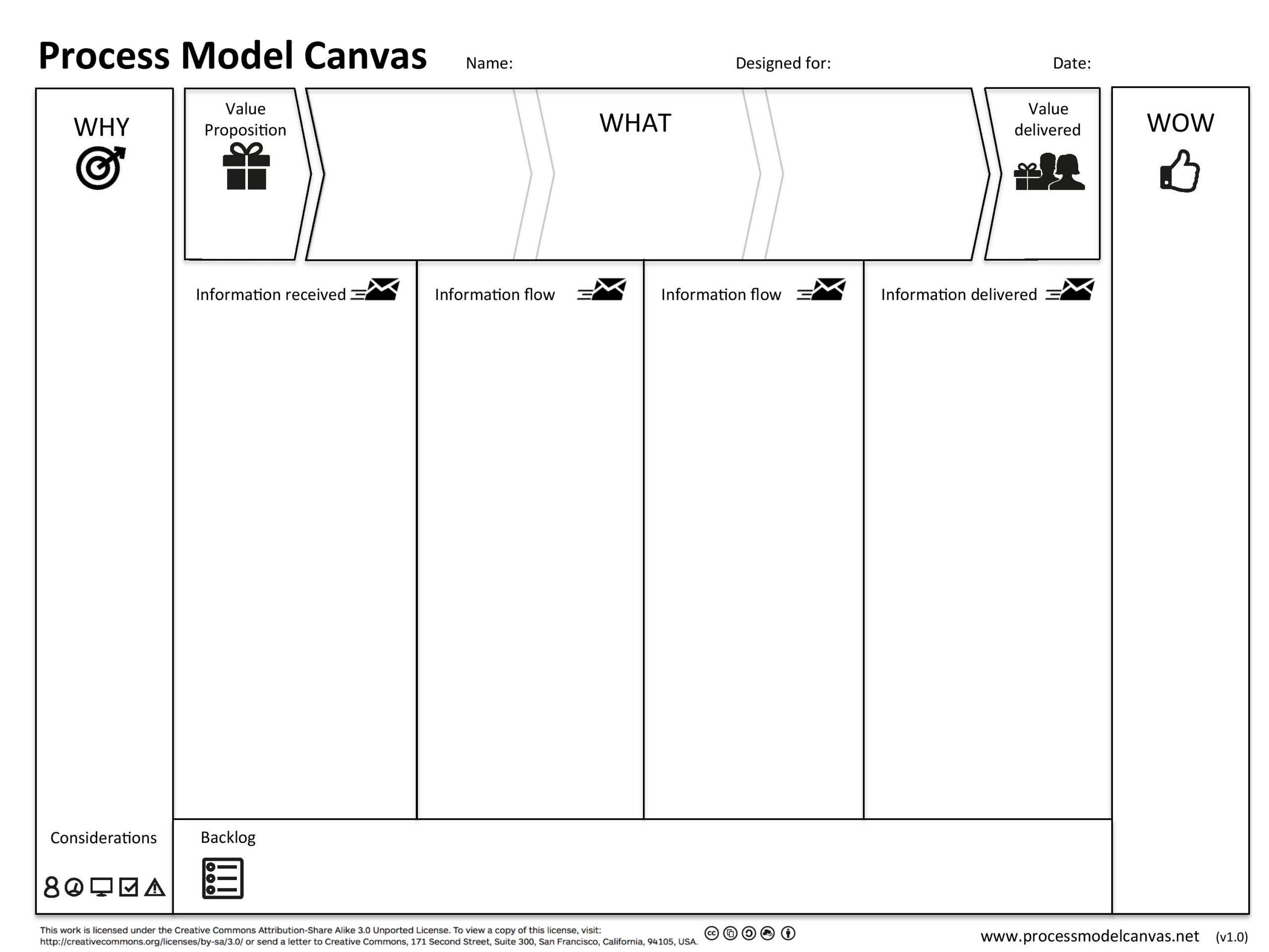 process model canvas