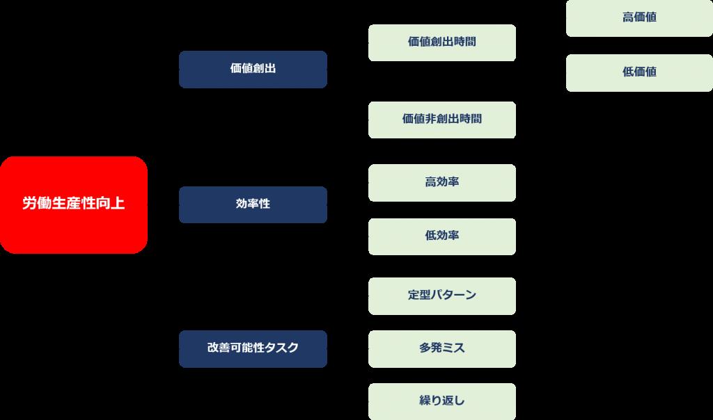 basic analysis of task mining