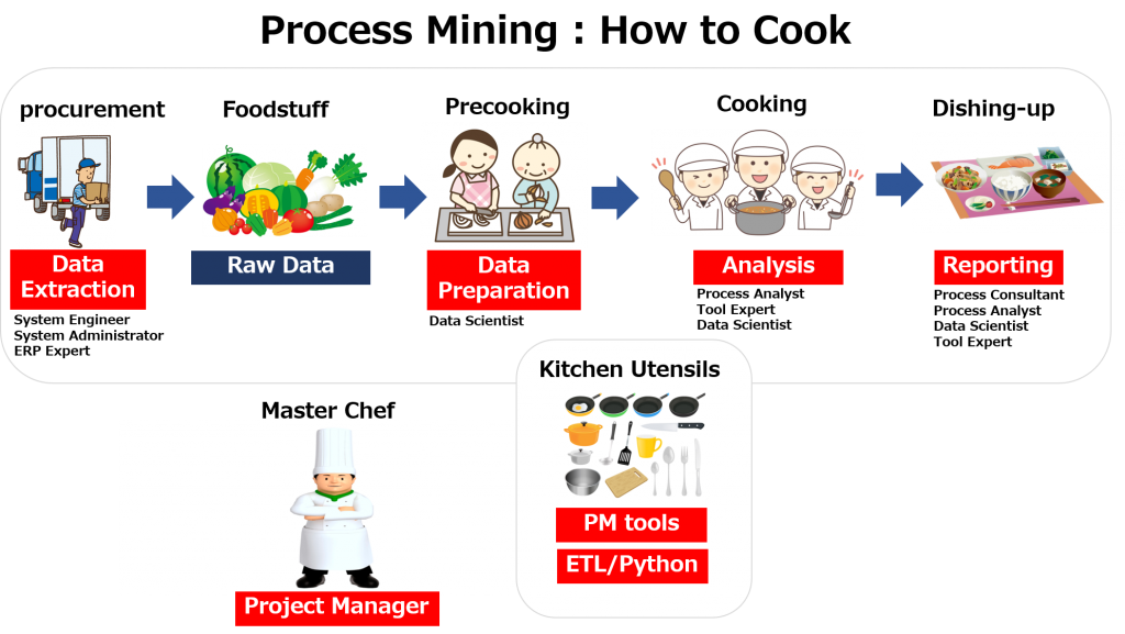 process mining how to cook