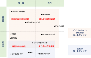 innovation method portfolio