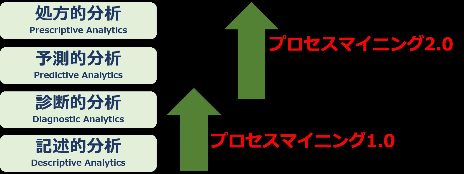 evolution of process mining