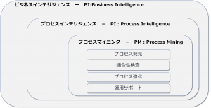 business intelligence and process mining