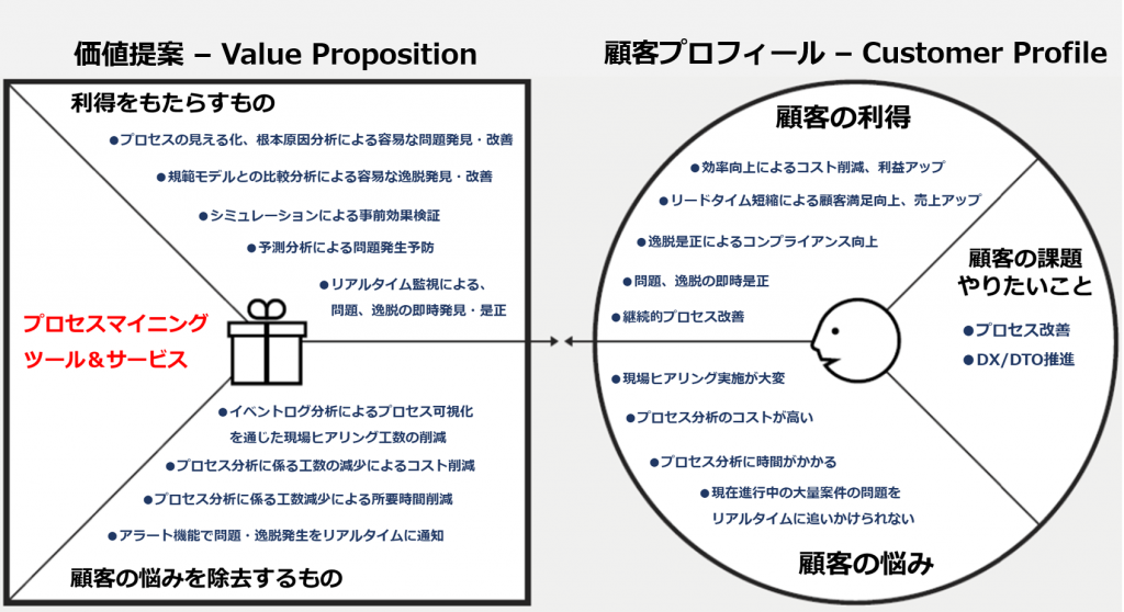 value proposition canvas - process mining
