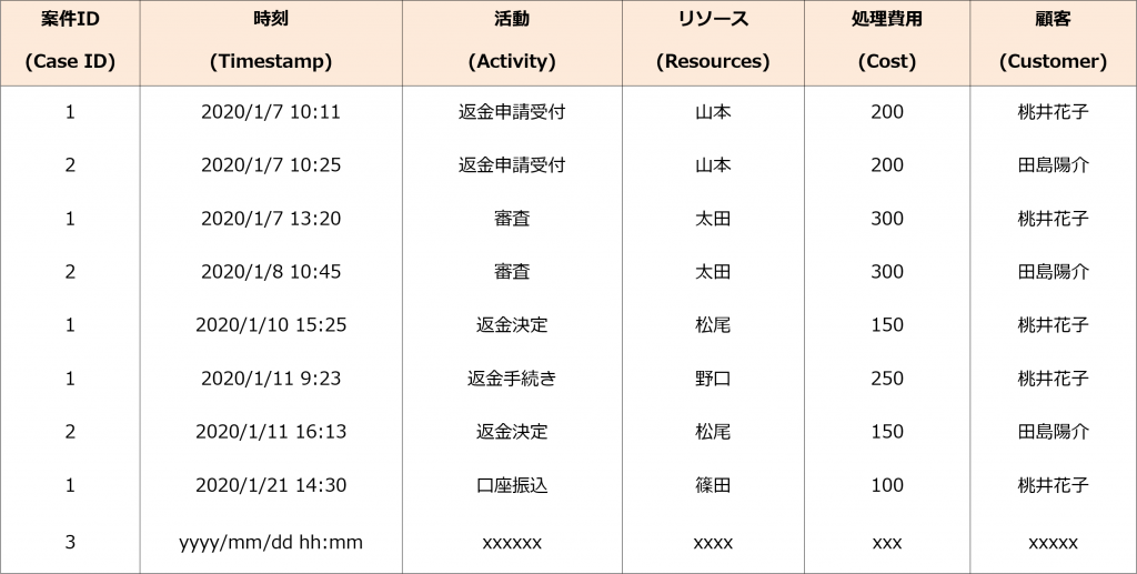 eventlog sample table
