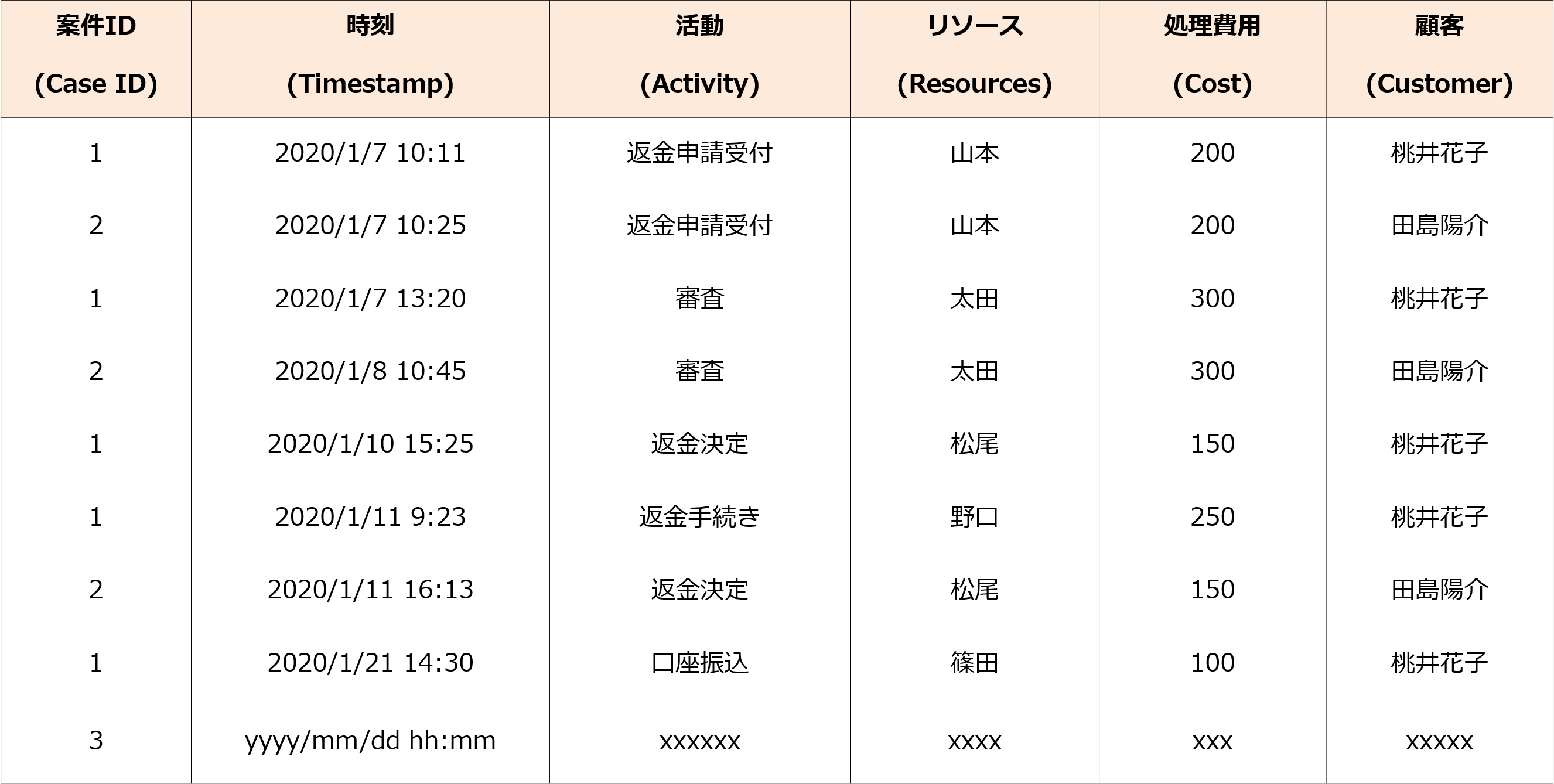 event log table sample