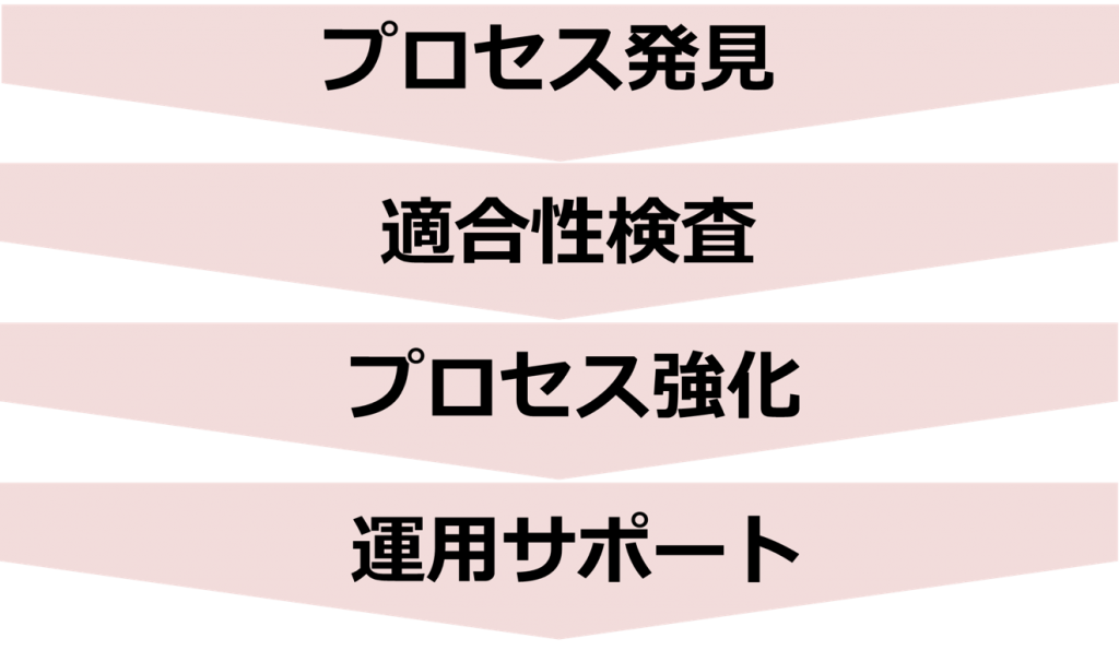 four basic approaches