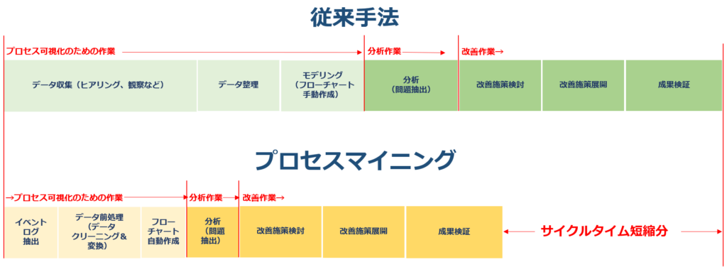 process improvement cycle comparison
