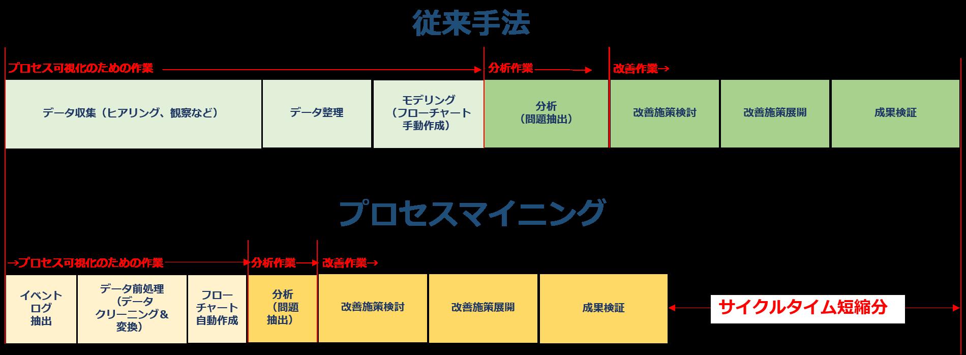 process improvement cycle comparison