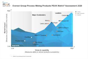 process mining technology vendor landscape with products PEAK Matrix(R) Assesment 2020