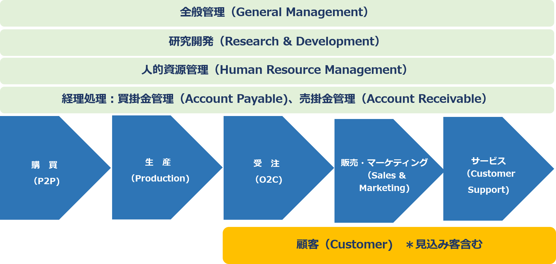 application area by value chain