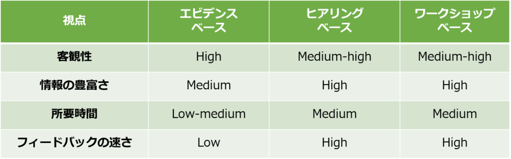 comparison three process discovery methods