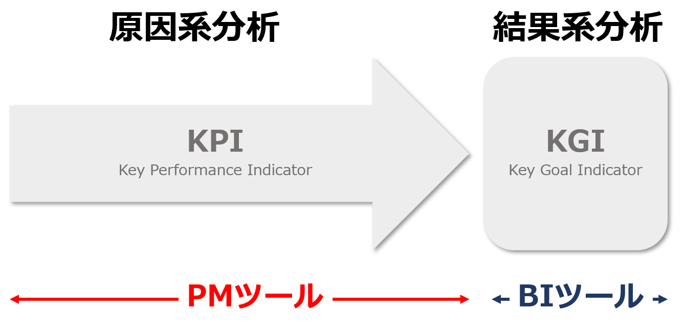 difference between pm tool and bi tool