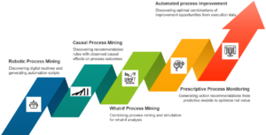 process mining in 2021 and beyond