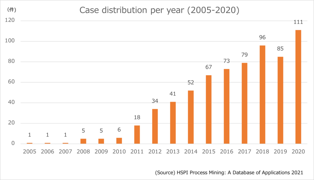 case distribution per year 2005-2020