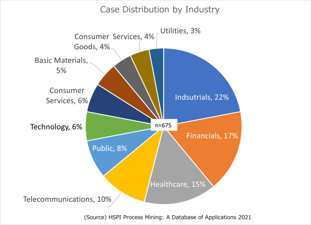 case distribution by industry